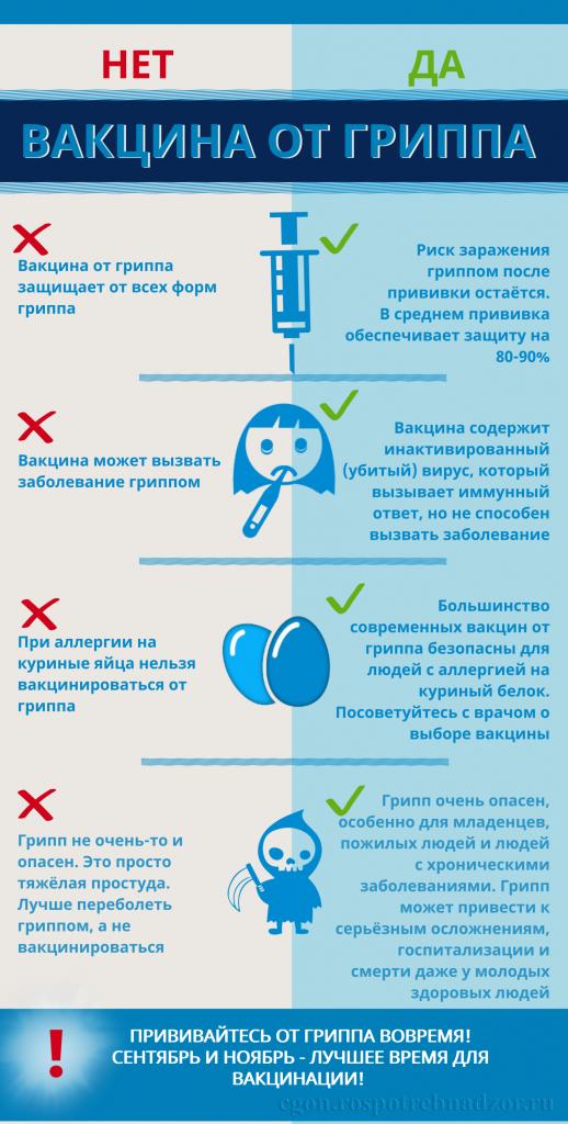 gripp-vaktsinatsiya